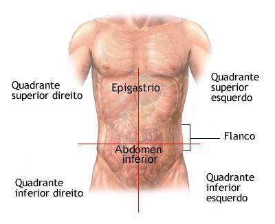 Possíveis causas das dores abdominais do lado direito